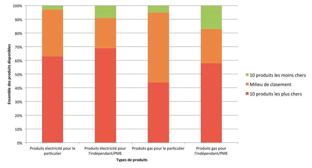 Graphique de la CREG sur les types de produits d'énergie souscrits par les consommateurs belges