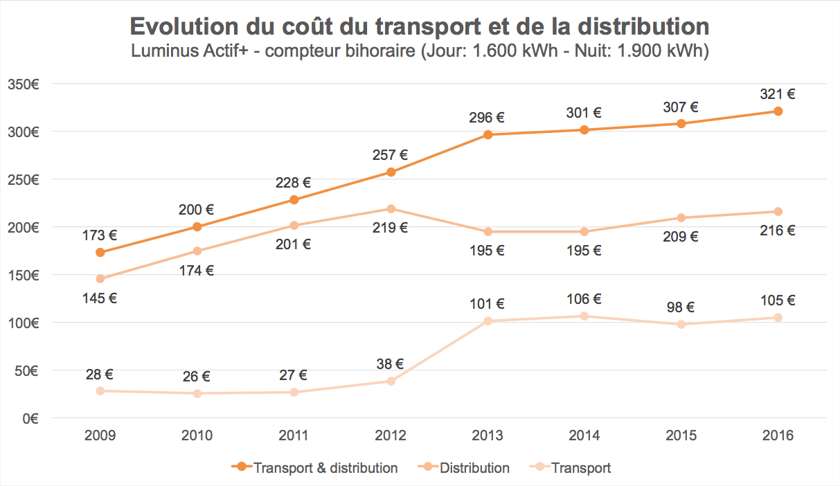 Evolutie van de transport- en distributiekosten