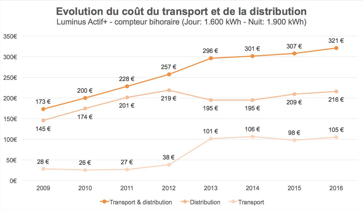 Evolutie van de transport- en distributiekosten