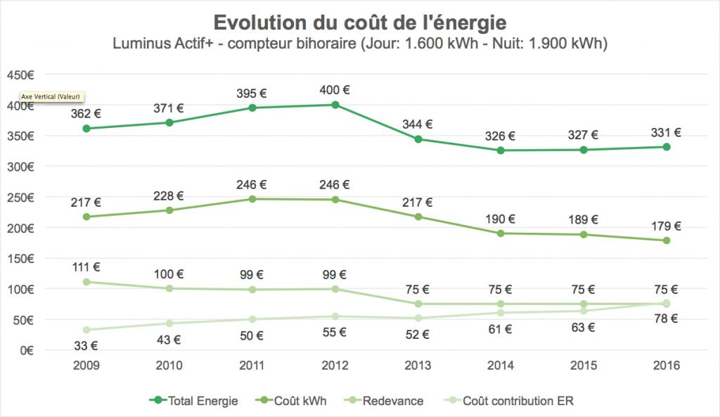 Evolutie van de energiekosten