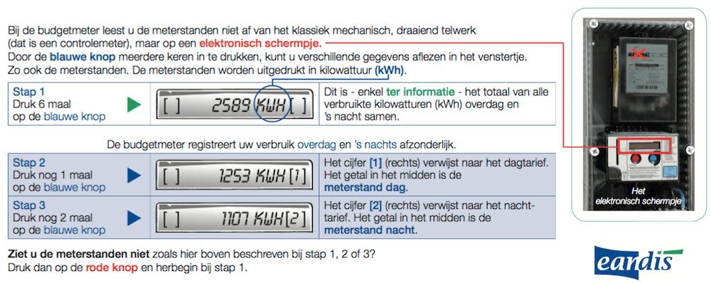 Hoe lees je de meterstanden op een budgetmeter elektriciteit af?