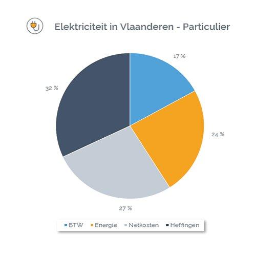 Verdeling van een elektriciteitsrekening (onderdelen energie, netwerkkosten,bijdragen en BTW).