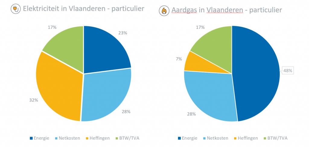 Vaste of variabele energieprijs? Grafiek van samenstelling voor Vlaanderen