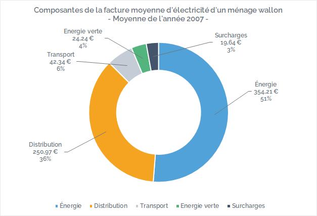 Composition de la facture d'électricité en Wallonie en 2007