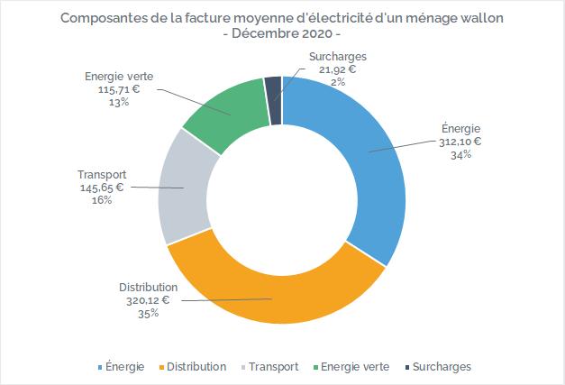 Composition de la facture d'électricité en Wallonie en décembre 2020